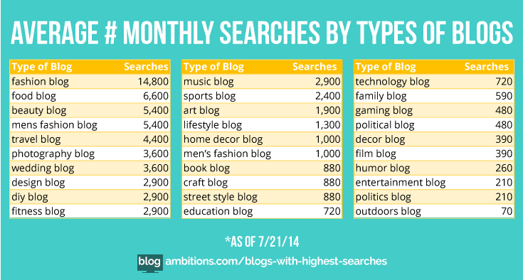 searches for blog niches