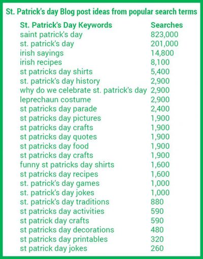 Use common google searches to inspire your St. Patrick's Day blog posts!