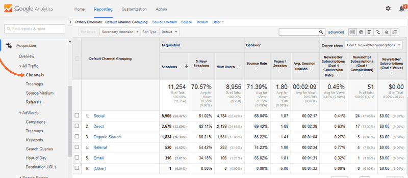Google-analytics-channels