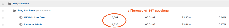 Exclude your visits from google analtyics statistics