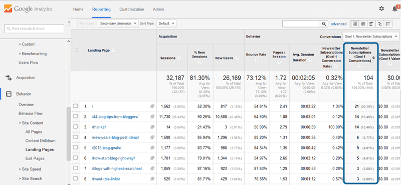 How to track newsletter subscribers in Google Analytics