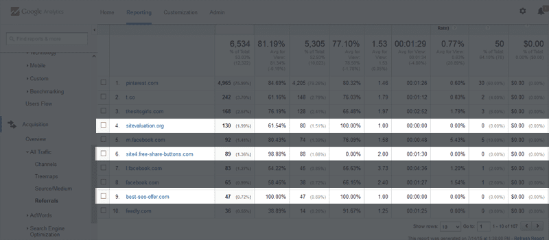 Spam referrals in Google Analytics.