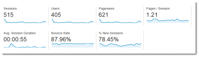 Traffic coming to a blog before it goes live