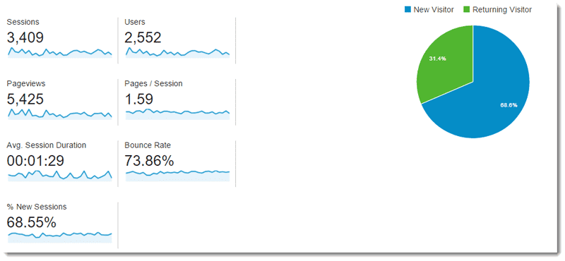 traffic for the second month of blogging