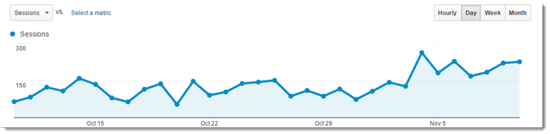 Blog traffic report for the thrid month of blogging.