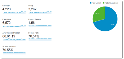 Blog traffic overview for the thrid month of blogging.