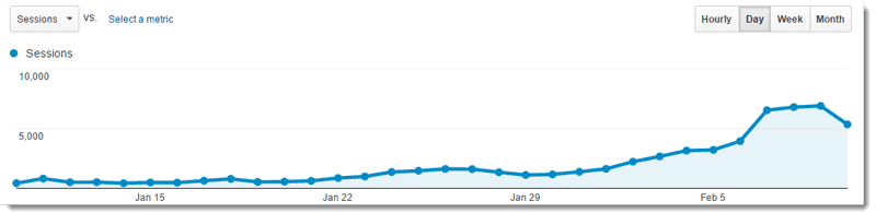 Growth of a new blog