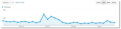 traffic growth of a new blogger.
