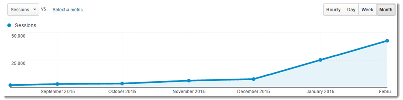 Growth of a new Blog.