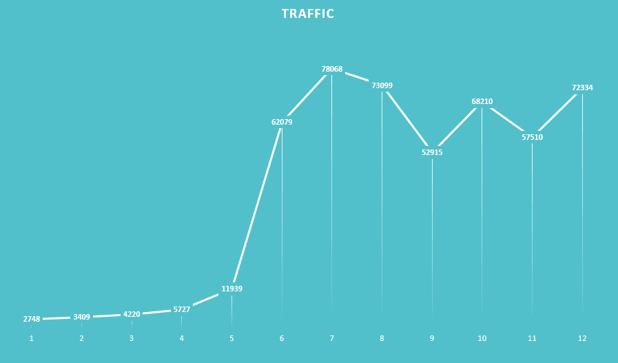 growth during first year of blogging