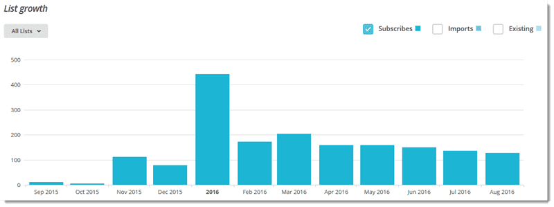 newsletter growth one year