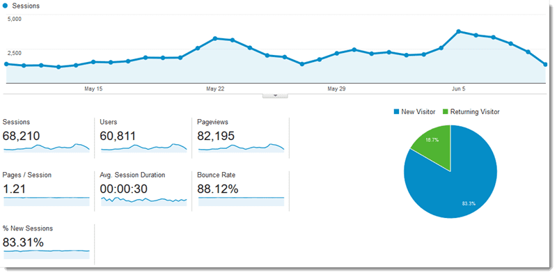 Tenth month of blogging
