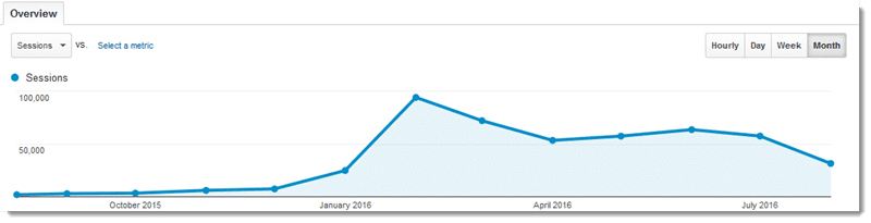 traffic after first year of blogging